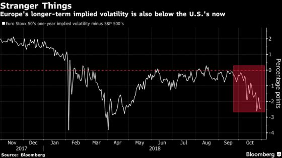 U.S. Stock Volatility Topping Europe's May Be the New Normal