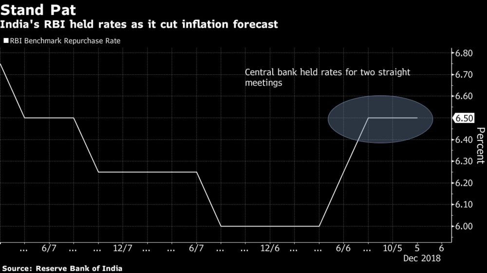 India S Rbi Held Rates As It Cut Inflation Forecast