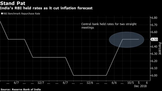 India Central Bank Likely to Cut Rate in February or April: BofA