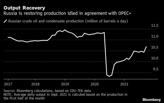 Russia Sees Its Oil Output Close to Post-Soviet High Next Year