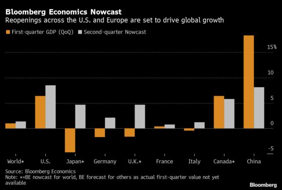 U.S., Europe to Drive Global Growth in the Second Quarter