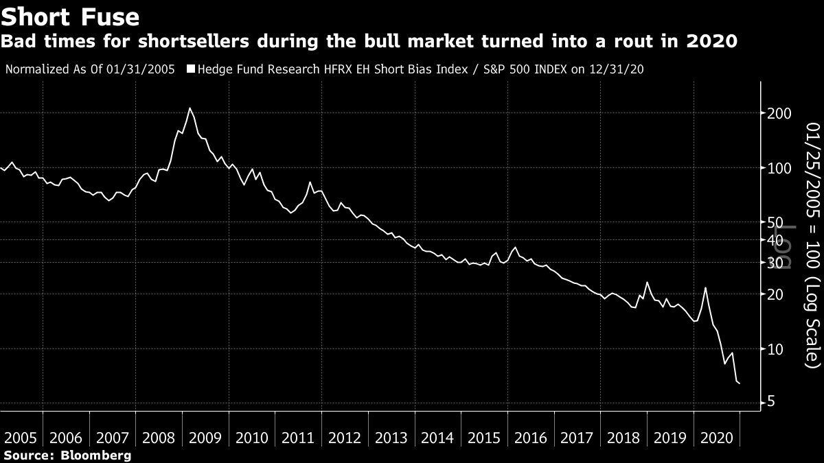 Bad times for shortsellers during the bull market turned into a rout in 2020