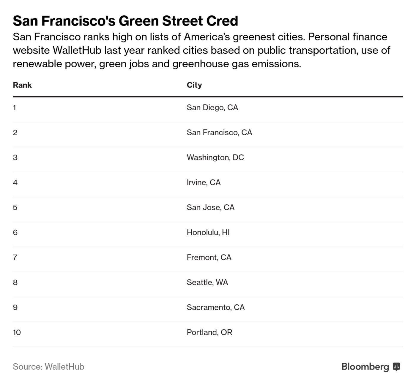 San Francisco's Green Street Cred