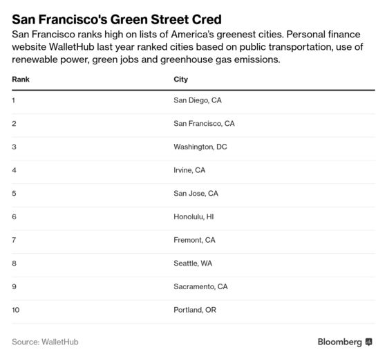 San Francisco's Version of a Green New Deal Is Taking Over Its Power Company