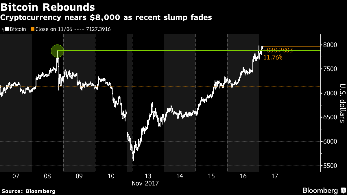 Bitcoin Hits Record Just Days After a 29% Plunge - Bloomberg