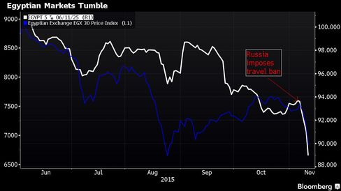 Egyptian stocks (blue) and government Eurobonds (white) have slumped since Russia's travel suspension.