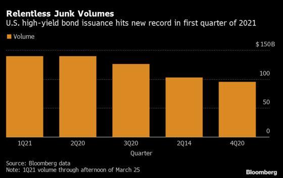 U.S. Junk-Bond Sales Break Record for Busiest Quarter Ever