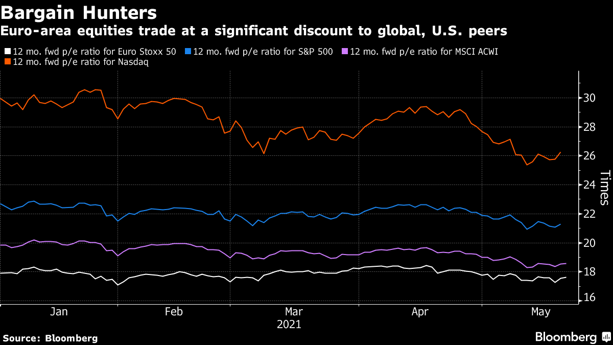 Euro-area equities trade at a significant discount to global, U.S. peers