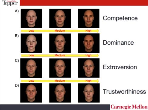 Competence is the predominant factor by which people make snap judgments when assessing candidates' faces.
