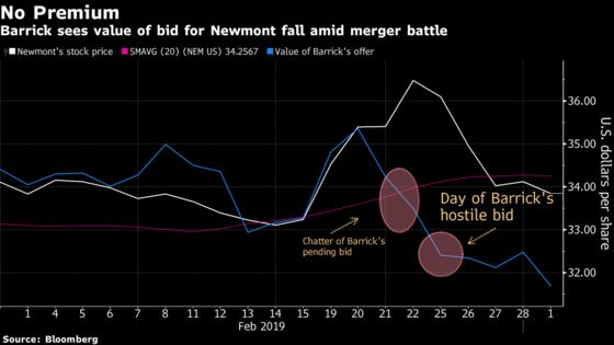 Barrick HasNo Intention to Raise Newmont Offer, Source Says