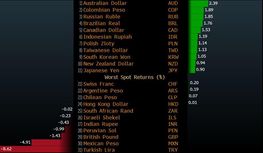 Найгіршою валютою початку 2017 року стала турецька ліра - фото 1