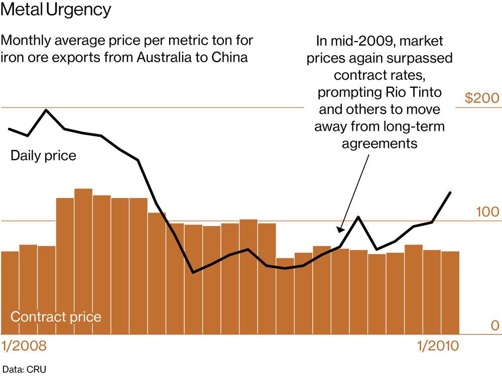 Did China Hack Rio Tinto to Gain a Billion-Dollar Advantage? - Bloomberg