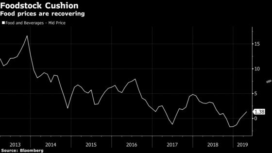 India's Inflation Pickup Unlikely to Worry Central Bank Too Much
