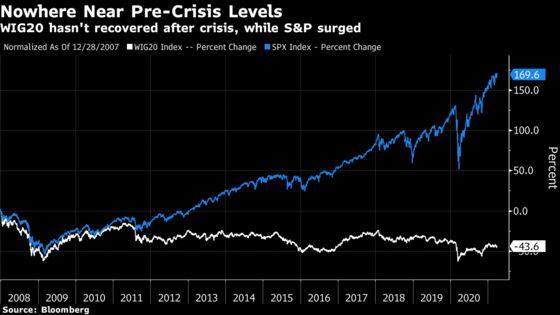 Risk Averse Poles Fleeing 0% Bank Accounts Just Can't Win
