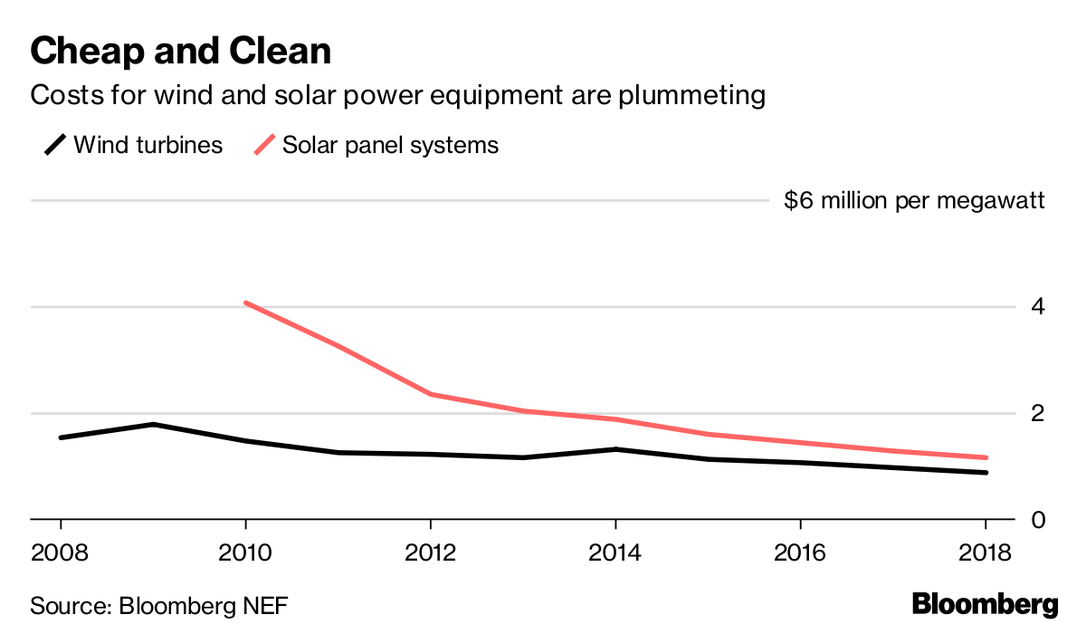 Solar Without Subsidy Sprouts in Europe No-Subsidy Solar - Bloomberg