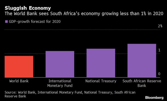 World Bank Cuts South Africa GDP Forecast on Eskom Fears