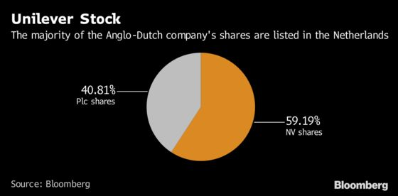 Unilever Plc Holders Refusing to Go Dutch Get Their Way