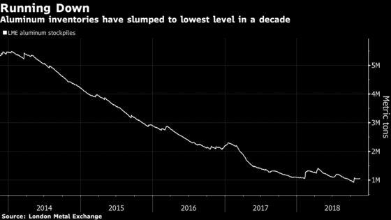 Rio Forecasts New Aluminum Capacity Will Be Needed Outside China