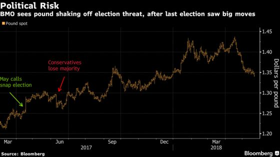 Pound Could Weather Another U.K. Snap Election, Says BMO's Gallo