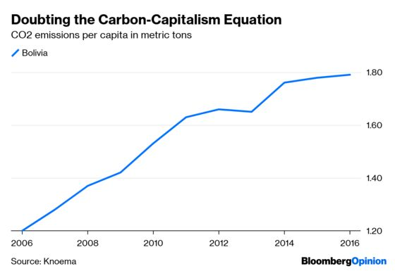 Dumping Capitalism Won't Save the Planet
