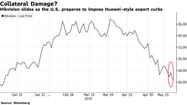 Hikvision slides as the U.S. prepares to impose Huawei-style export curbs