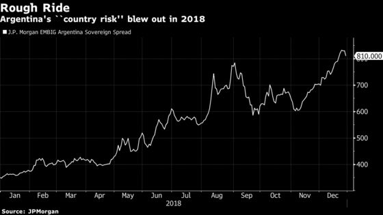 Argentina Closes Tough Year With Its Best Bond Rally in Weeks