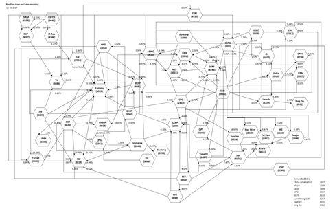 ウェブ氏が図で示した「謎のネットワーク」