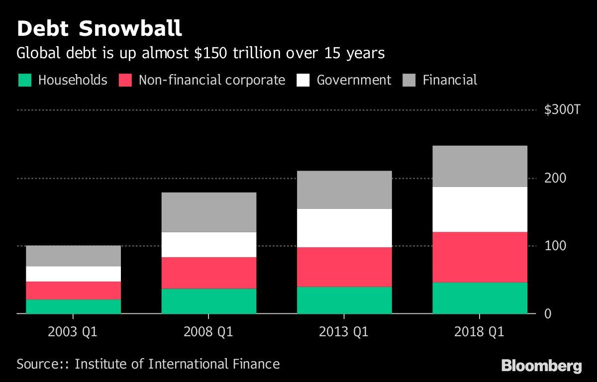 Risultati immagini per debt 150 trillion 2003