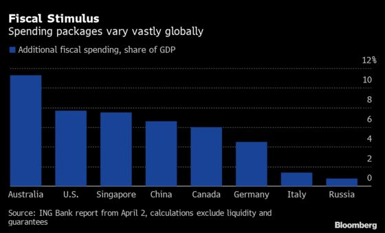 These Charts Show Global Economy's Dive Into Deep Recession