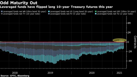 A Mystery in 10-Year Treasuries Has Links to Carry Trade Blowup