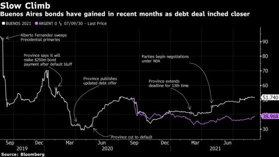 Buenos Aires Scares Creditors Into Accepting Bond Swap
