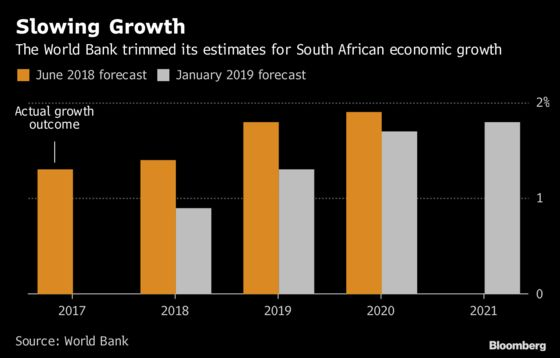 South Africa $12 Billion Fee Plan to Pressure Budget, World Bank Says