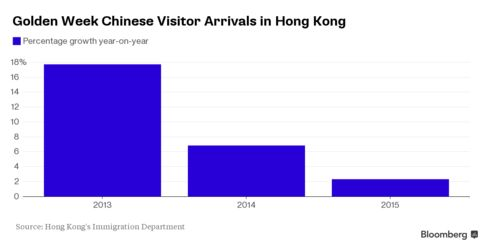 Growth in Chinese visitor arrivals in Hong Kong during Golden Week