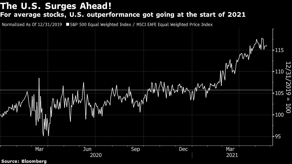 For average stocks, U.S. outperformance got going at the start of 2021