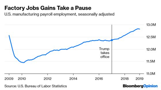Trump's Manufacturing Jobs Boom Is Fading