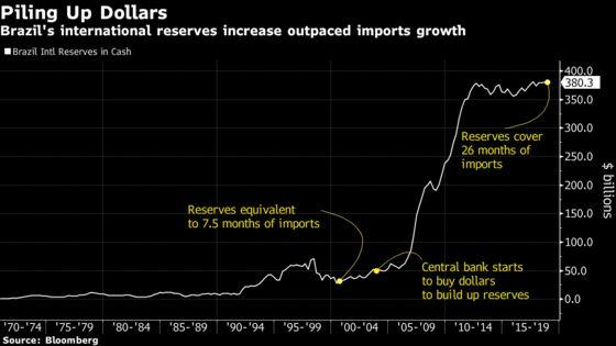 Brazil's $380 Billion War Chest Is Attracting Envious Glances