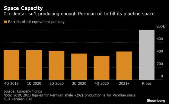 Occidental Counts the Cost of Its Thwarted Permian Oil Ambitions