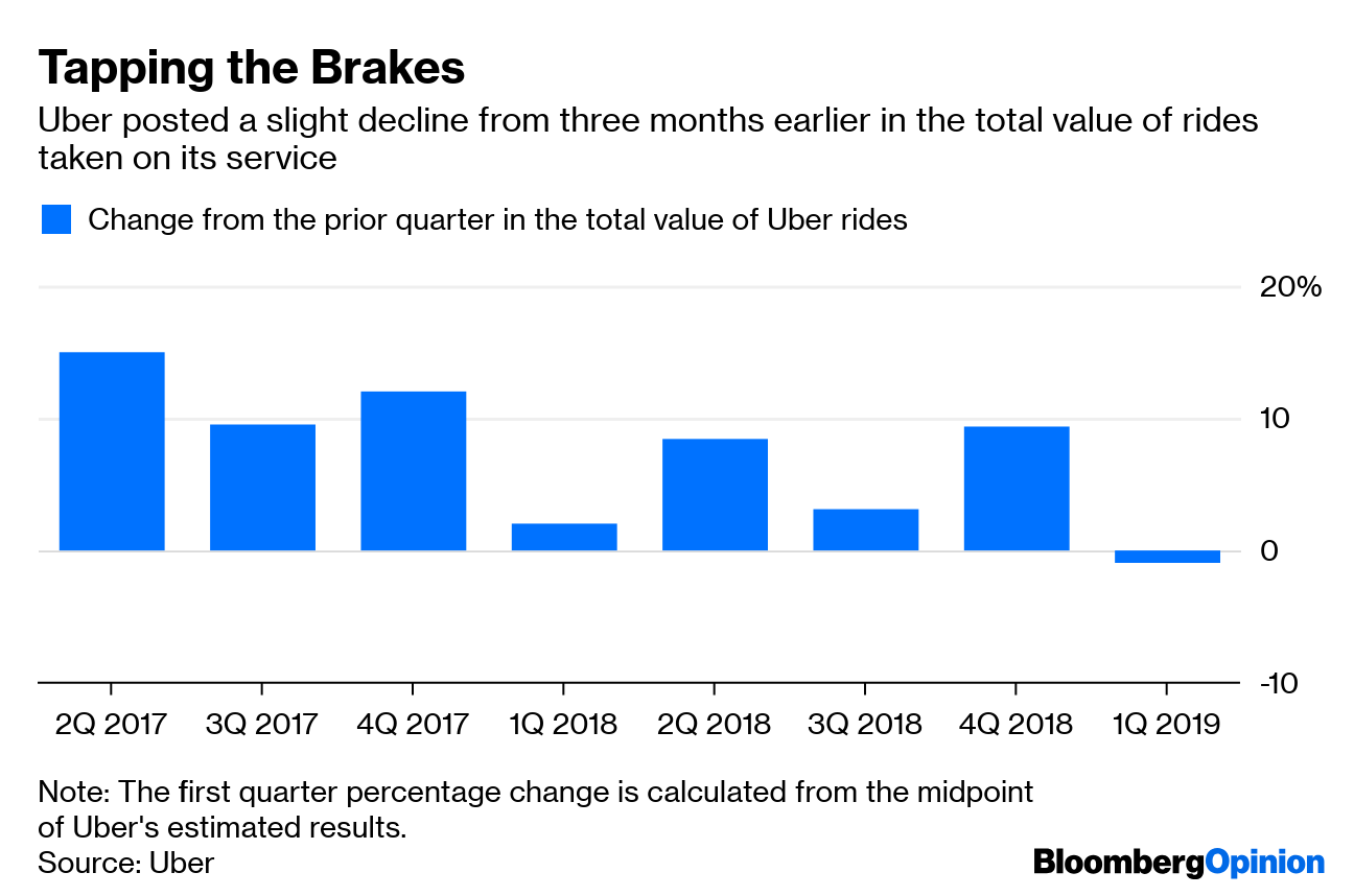 Uber IPO: A Growth Business That Has Trouble Growing - Bloomberg