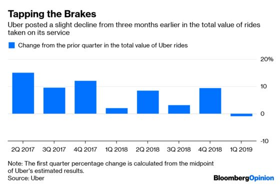 Uber Is a Growth Business That Has Trouble Growing