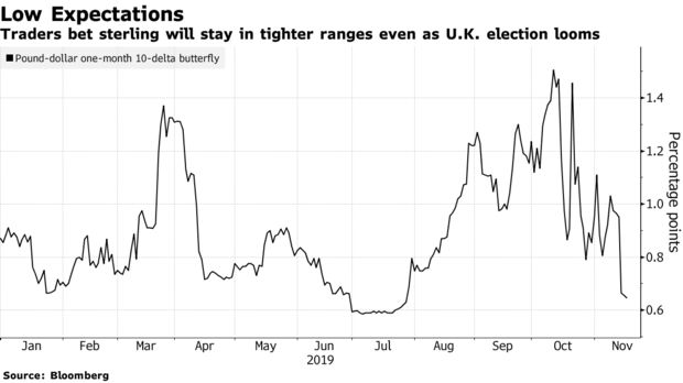 Traders bet sterling will stay in tighter ranges even as U.K. election looms
