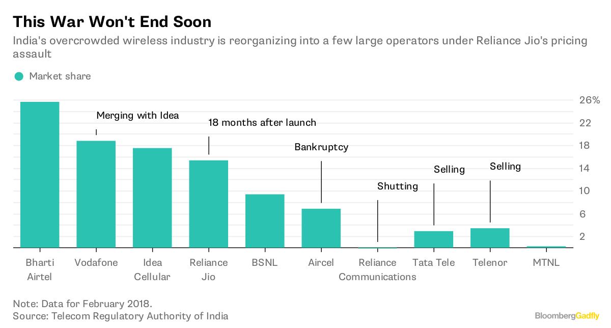 Bharti Infratel, Indus Towers merger okayed