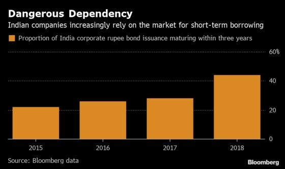 Short-Debt Addiction Is Fueling Risks in India