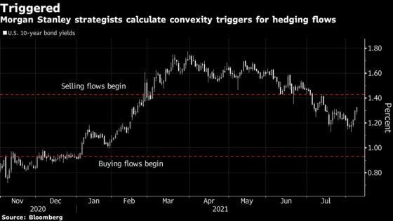 Bond Yields' Path Back to 2020 Highs Lies With Convexity Hedging
