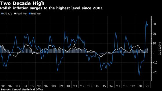 Fastest Inflation Since 2001 Pressures Polish Rate Doves