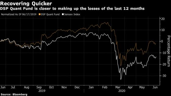 Quant Fund Beats India's Sensex With Low-Volatility Stock Picks