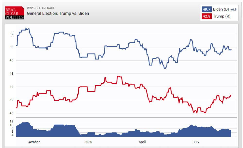 betting markets general election