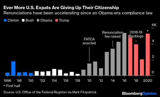 U.S. Expats Can't Renounce Their Citizenship Fast Enough