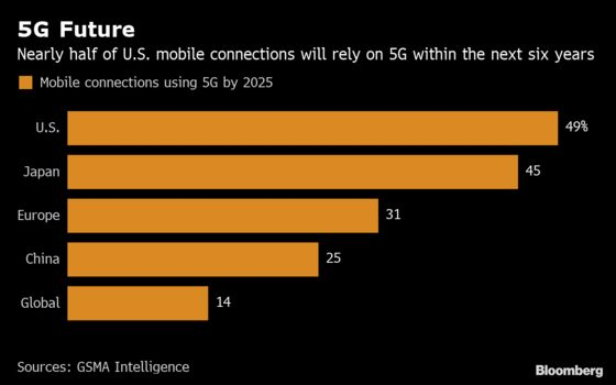 Apple'sRivals See 5G as 'Golden Opportunity' to Beat iPhone