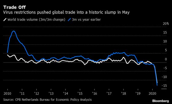 Global Trade Funk Drags Into May Even as Lockdowns Eased