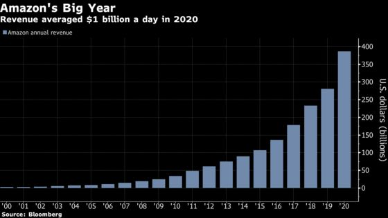Amazon's $1 Billion in Daily Sales Highlights Market Dominance